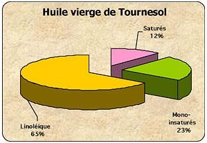 Huile de Tournesol Vierge composition en acides Gras